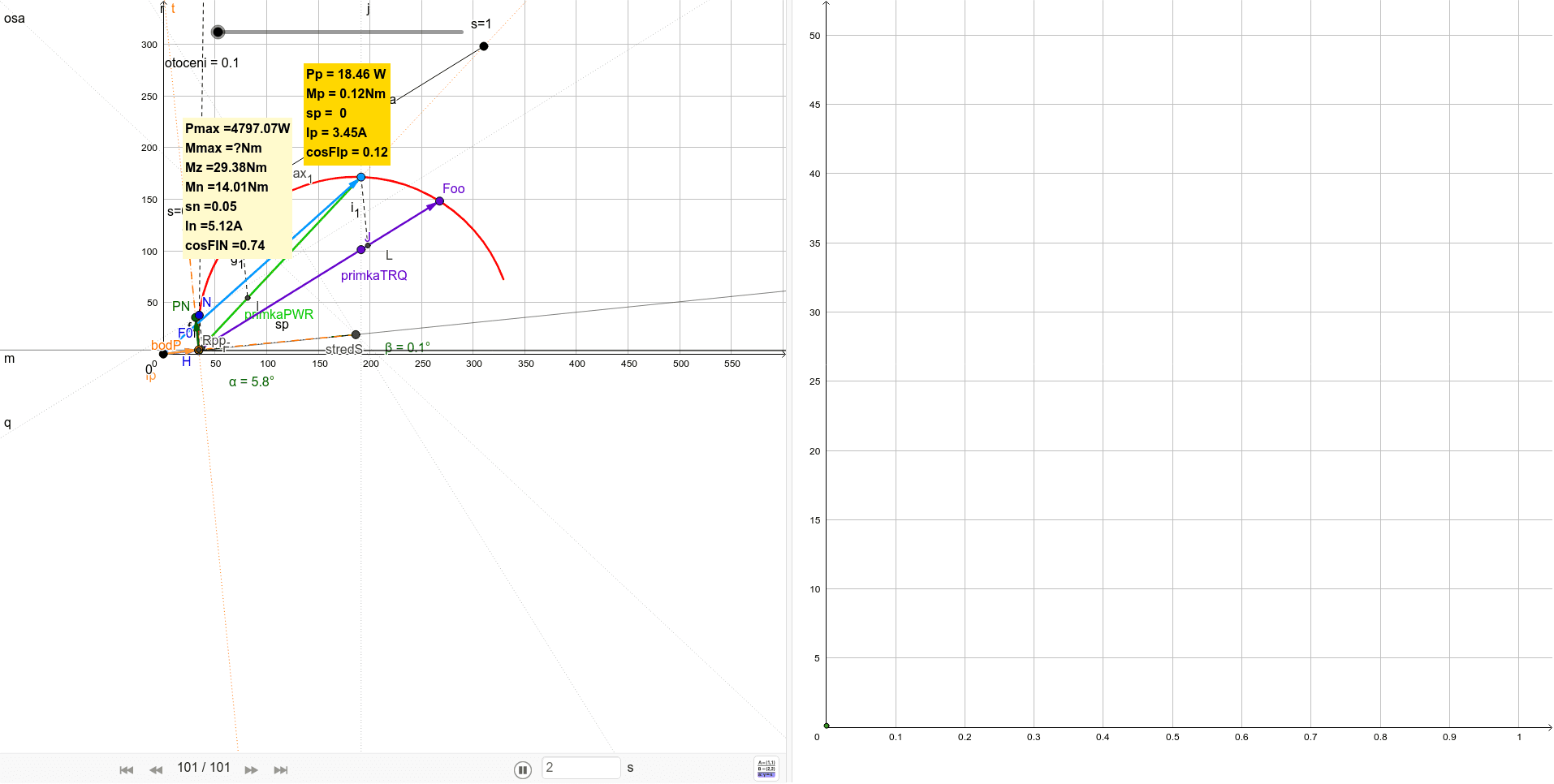 P=2.2kW, n=1450ot/min, U=400V, In=4.6A