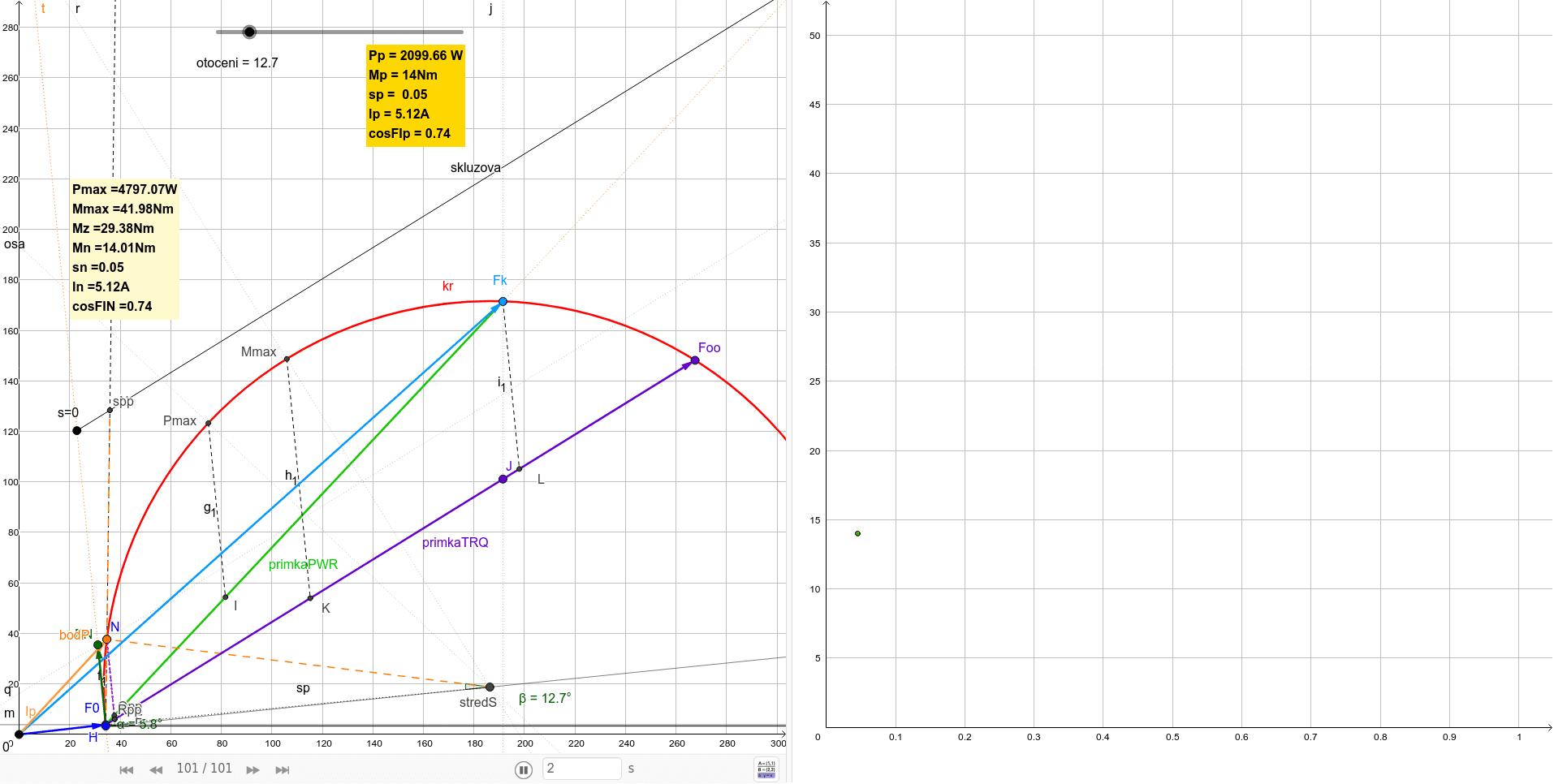 P=2.2kW, n=1425ot/min, U=400V