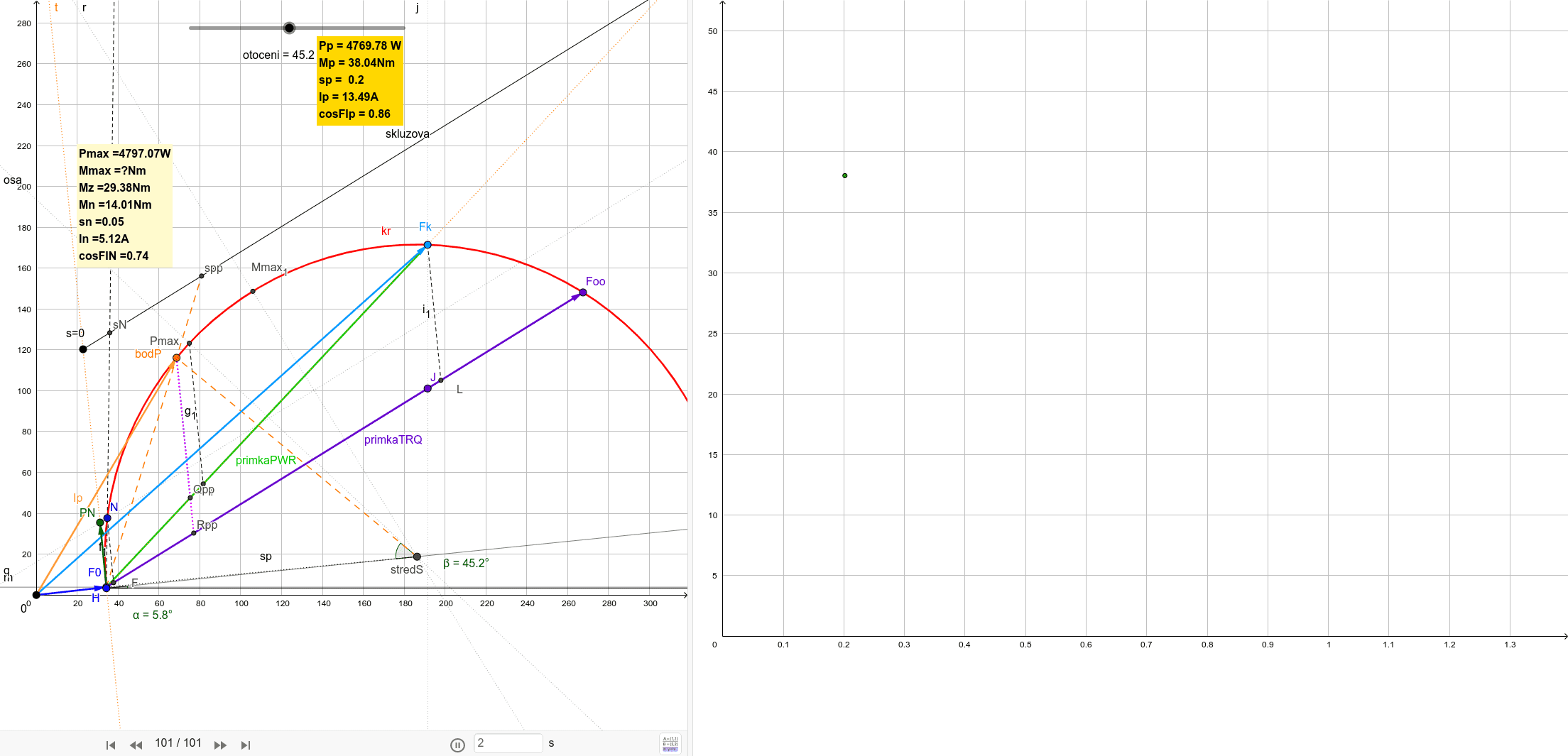 P=2.2kW, n=1450ot/min, U=400V, In=4.6A Press Enter to start activity