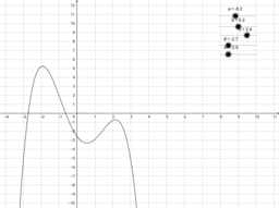 Ganzrationale Funktionen (Grad 4)