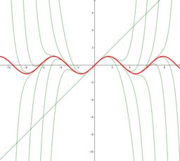 Differentialrechnung - Taylorreihe von f(x)=sin(x)