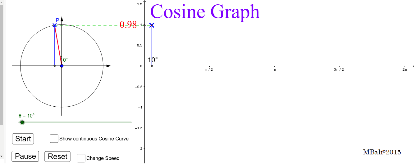 Forming the Cosine Graph Press Enter to start activity