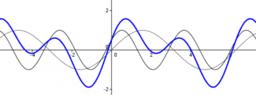 Trasformazioni geometriche della sinusoide