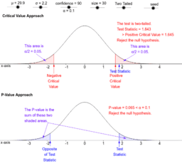 P-Value and Critical Value Comparison