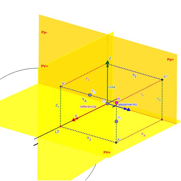 Observa el Punto A. ¿Cuáles son sus proyecciones? Si tuvieramos una sola proyeccion del punto ¿Qué crees que sucedería con el punto A1 y A2?  Presiona Intro para comenzar la actividad