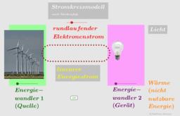 Stromkreismodell nach Muckenfuß