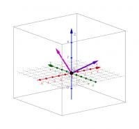 Векторуудыг нэмэх (3D)