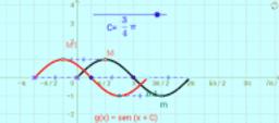 Función seno -  Efecto desplazamiento horizontal - Desfasaje