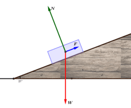 Inclined plane forces
