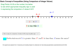 Basic Concept of Inequalities with Integers