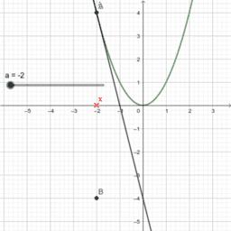 Wie entsteht der Graph von f'