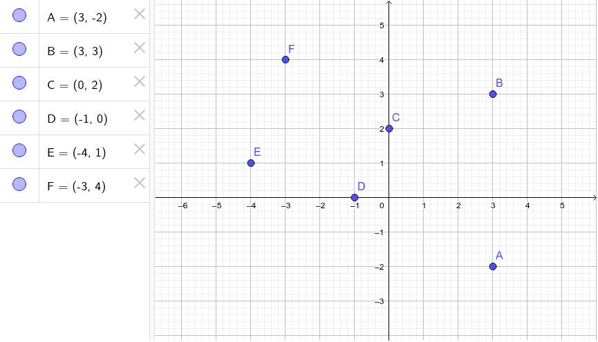 Punti e coordinate nel piano cartesiano: A-B-C-D-E-F. Prova a spostare i punti e nota i cambiamenti. Premi Invio per avviare l'attività