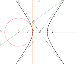 Oskulační kružnice ve vrcholech hyperboly