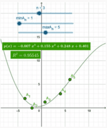 Polynom Regression Herleitung