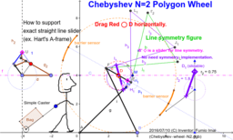 Chebyshev N=2 Polygon Wheel