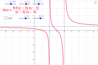 Discontinuities of Rational Functions