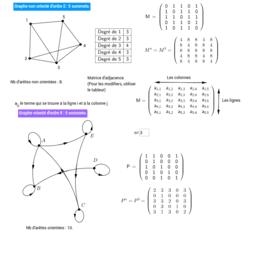 Graphes orientés ou pas d'ordre 5.
