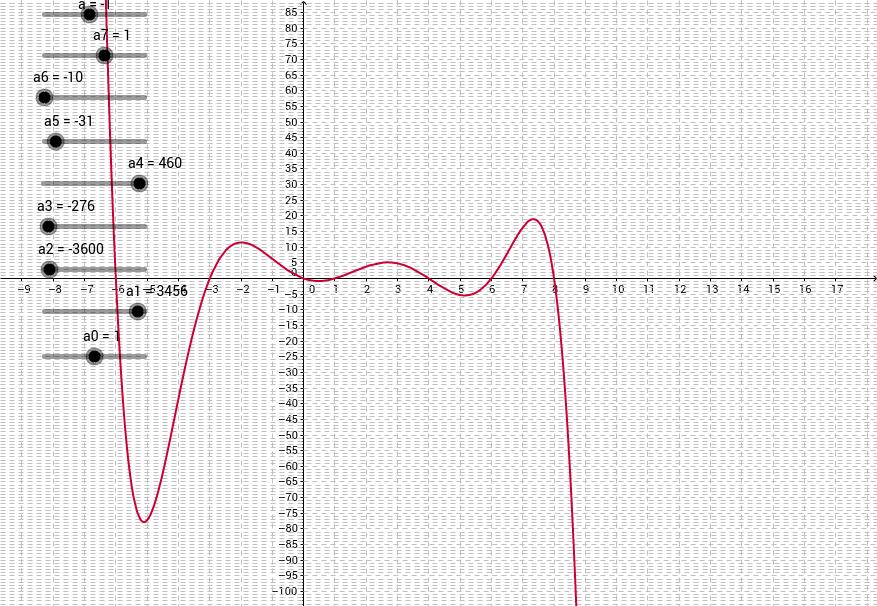 Polynomfunktionen mit variierbaren Parametern bis zum Grad 7
