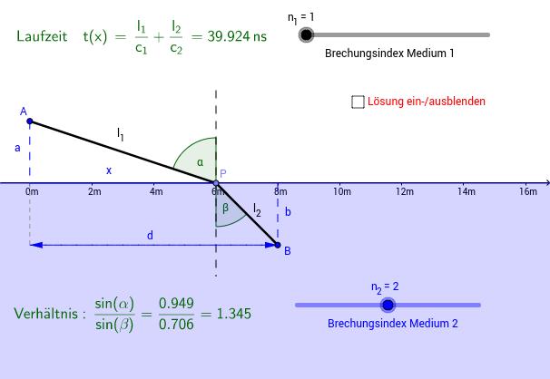 Fermat'sches Prinzip