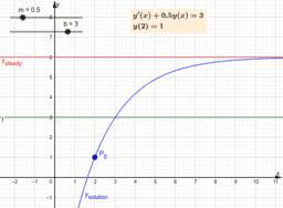 DE: y'(x)+my(x)=b