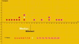 Median und Mittelwert