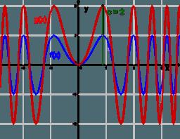 Veränderung von Funktionsgraphen für Einsteiger