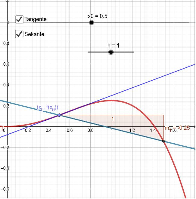 Was ist die Kernidee beim Berechnen einer Sekantensteigung? Drücke die Eingabetaste um die Aktivität zu starten