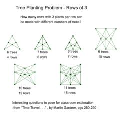 Tree Planting Problem - Rows of 3
