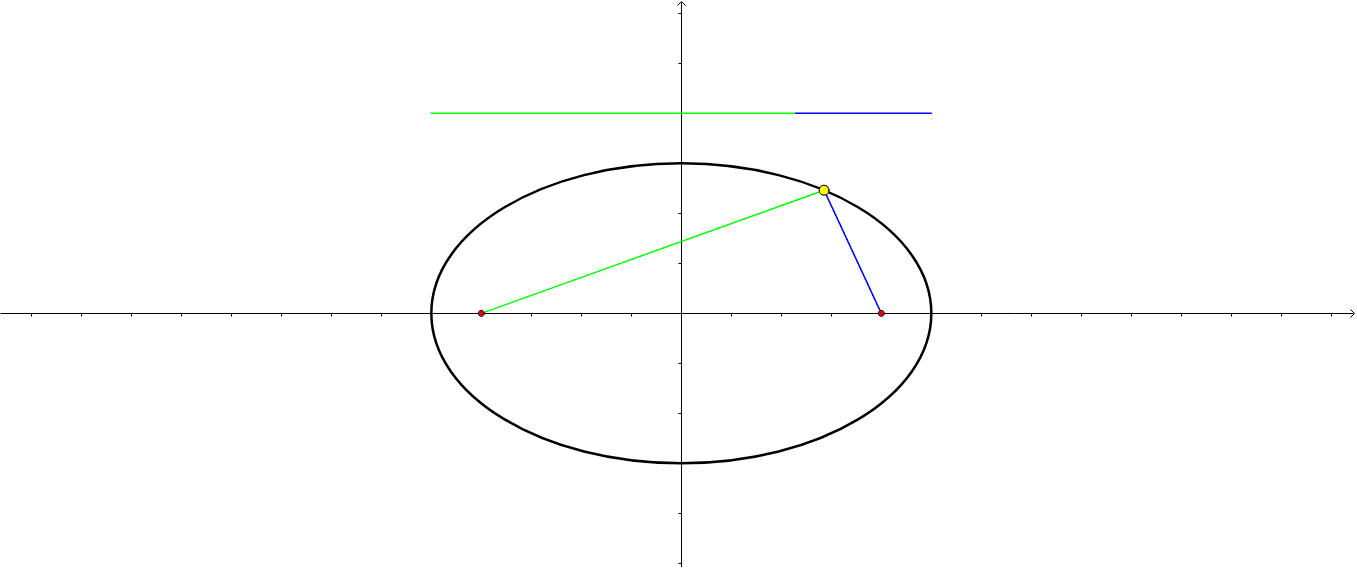 The Foci Of An Ellipse Geogebra