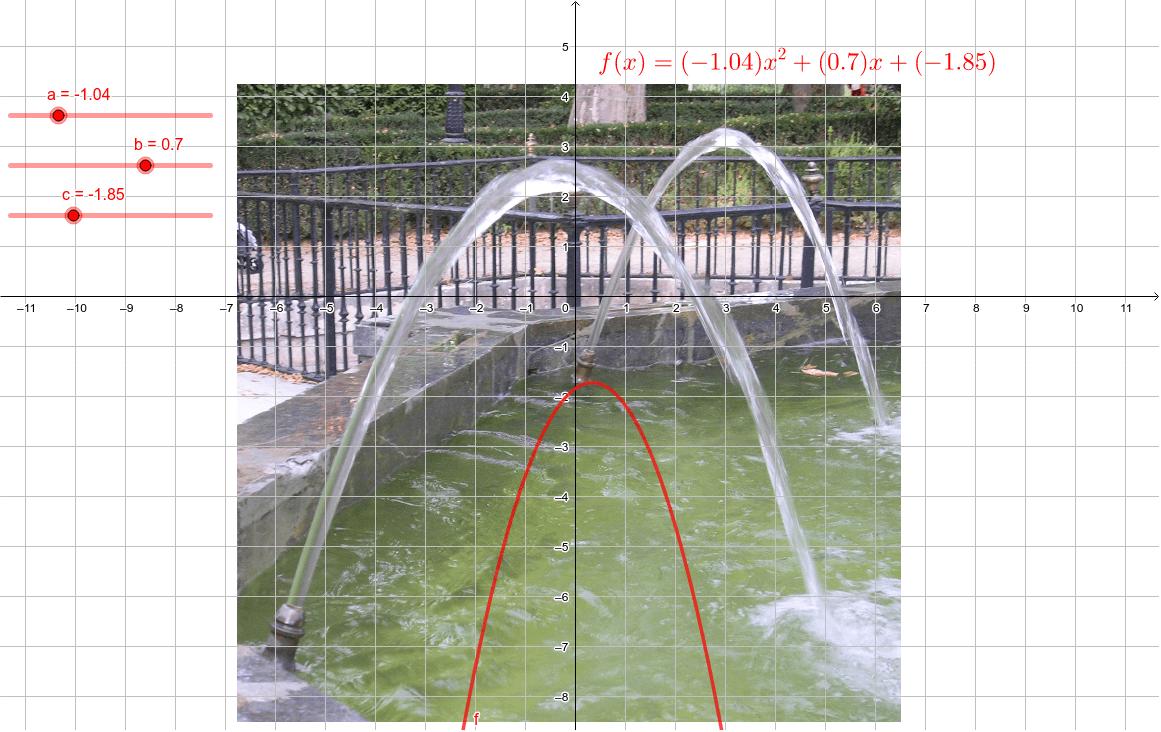 Onder invloed van de zwaartekracht volgen de waterdruppels in een spuitende fonteinstraal een parabolische baan. Vind de coëfficiënten a, b en c die zo goed mogelijk de vorm van de waterstraal benaderen. Klik op Enter om de activiteit te starten