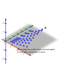 Two-input function: domain is wind speed and duration of wind on ocean water.