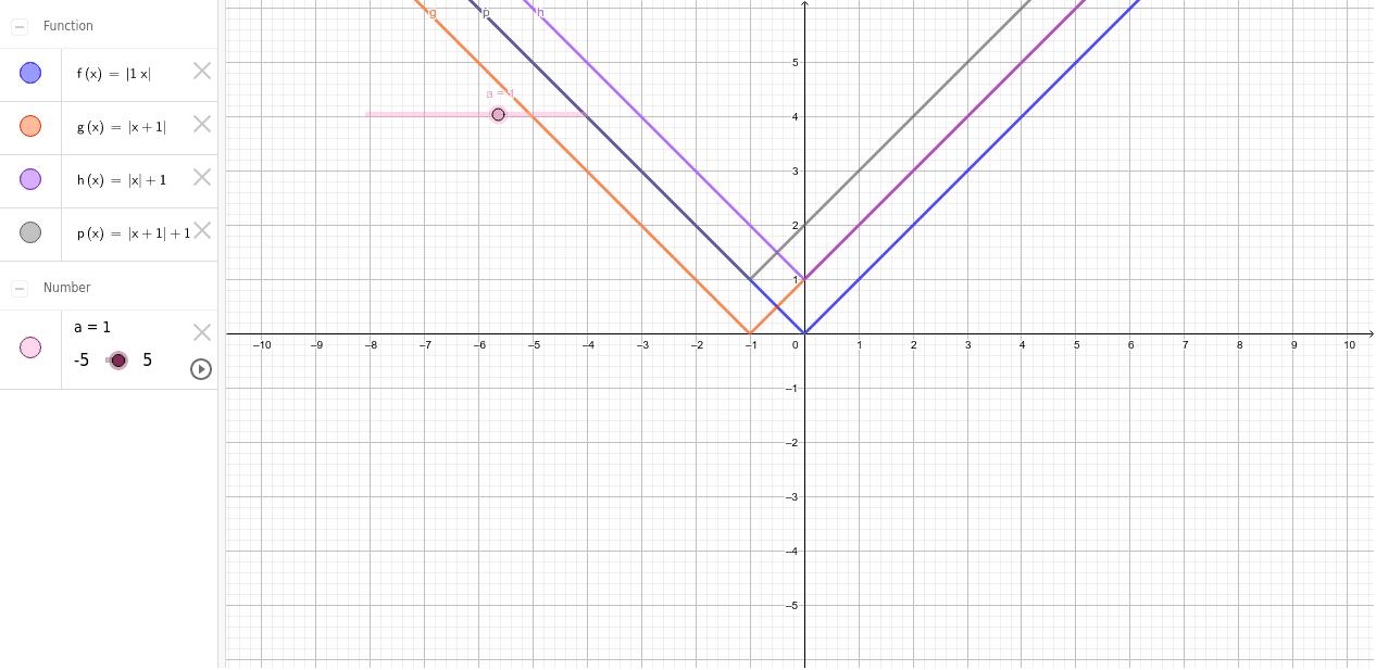 دالة المقياس 1