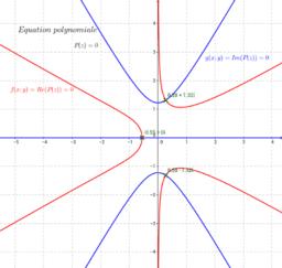 Recherche des zéros d'une fonction complexe