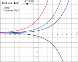 Einfluss des Parameters a auf den Verlauf der Graphen