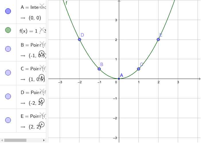 Kvadratna funkcija primjer 3