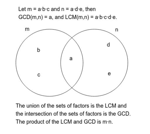 lcm and gcd venn diagram  u2013 geogebra