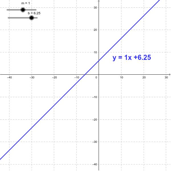 Investigate slope intercept form