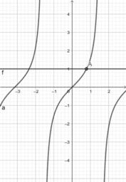 Equazione elementare tan(x) = k