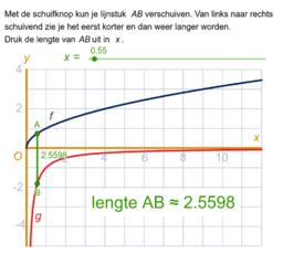 Lengte verticaal lijnstuk tussen twee functies