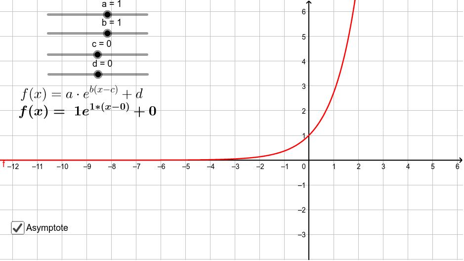Einfluss der Parameter bei Exponentialfunktionen (bei gleichbleibender Basis e)