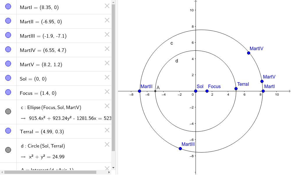 Òrbites de Mart i de la Terra al voltant del Sol