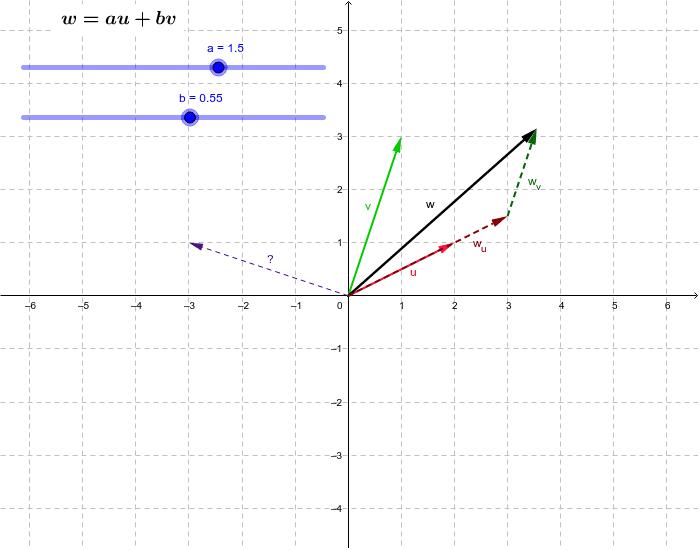 Zapište vektor (-3; 1) jako lineární kombinaci vektorů u, v.