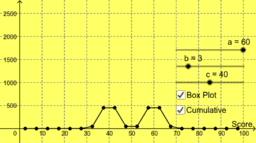 Frequency Polygon, Cumulative Frequency and Box Plots