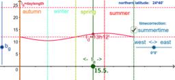 Seasons and the sun - small
