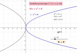 Parabola - paraméteres