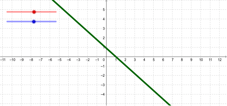 Slope and Y-Intercept