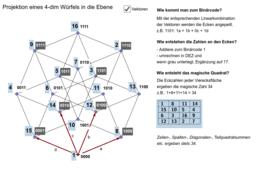 4-dim Würfel und magisches Quadrat