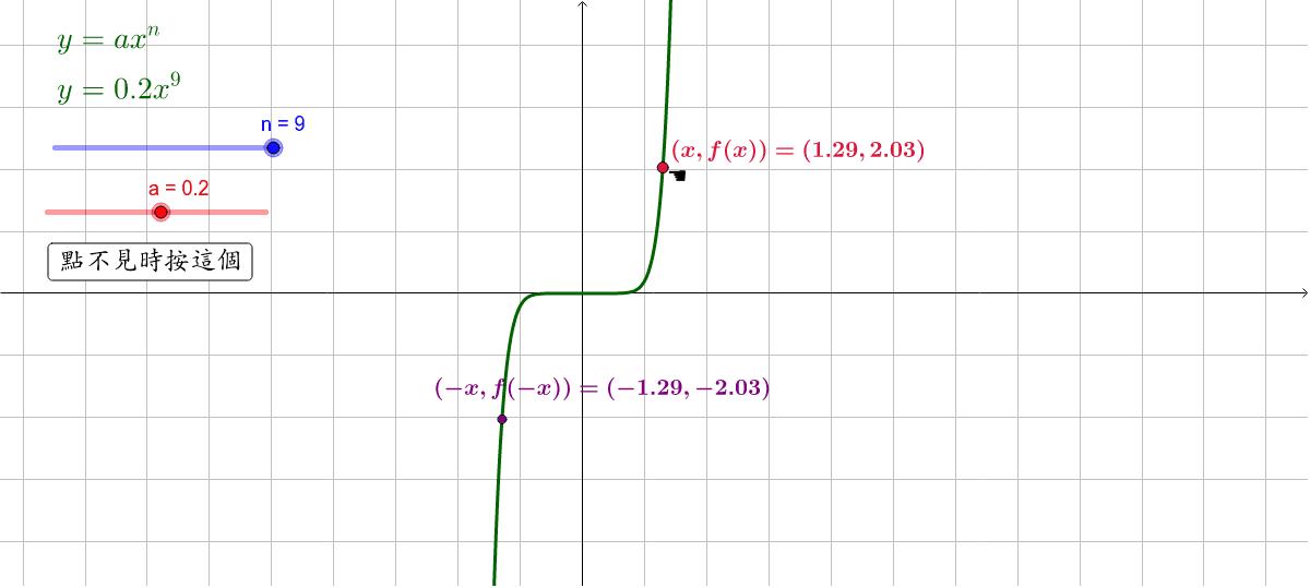 第三階段:奇偶函數 按 Enter 鍵開始活動