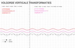 5. Transformaties op de sinusfunctie - deel II ab