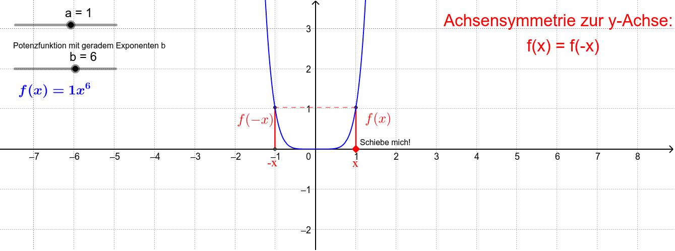 Achsensymmetrie zur y-Achse bei Potenzfunktionen